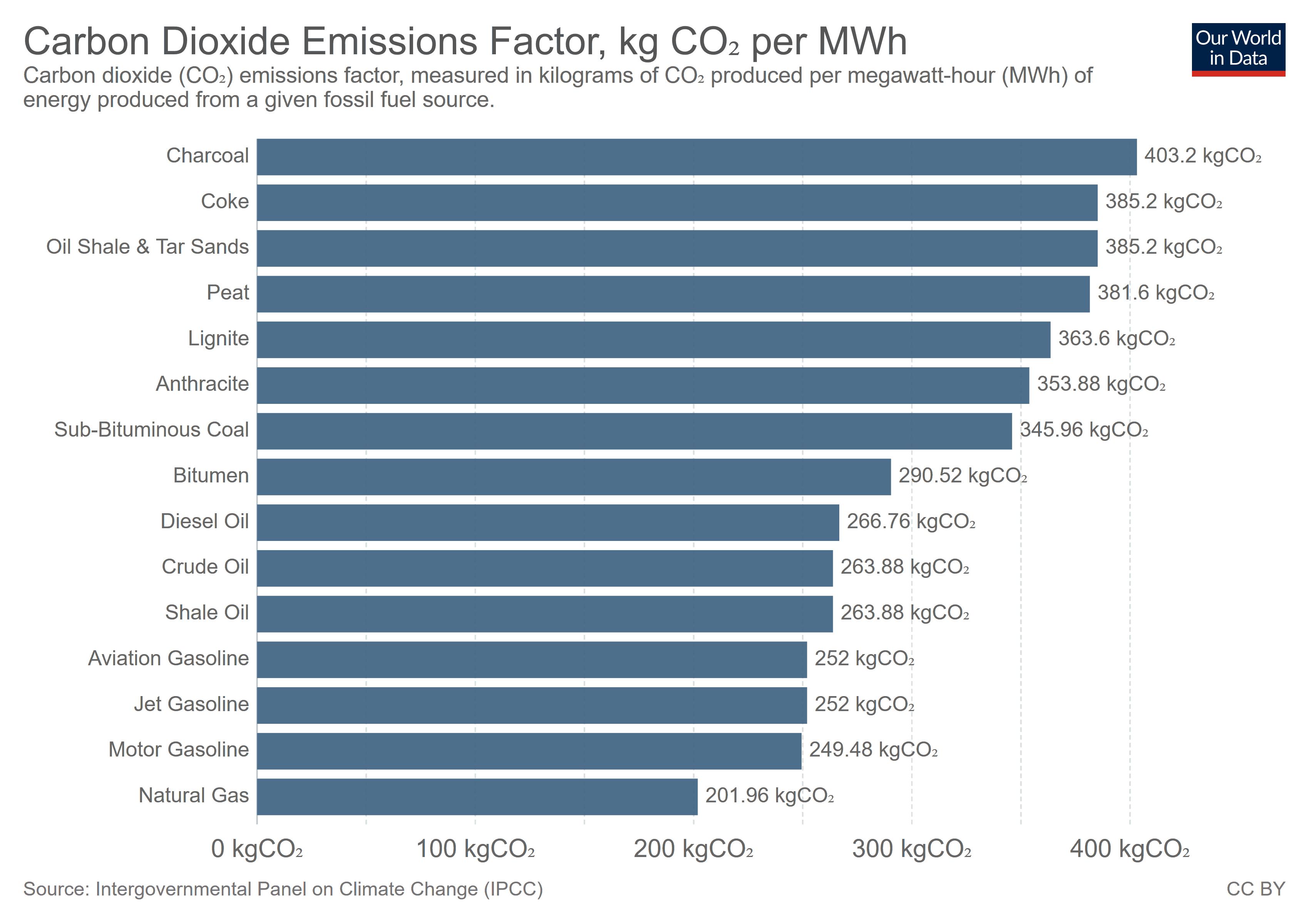 Carbon Dioxide emissions factor