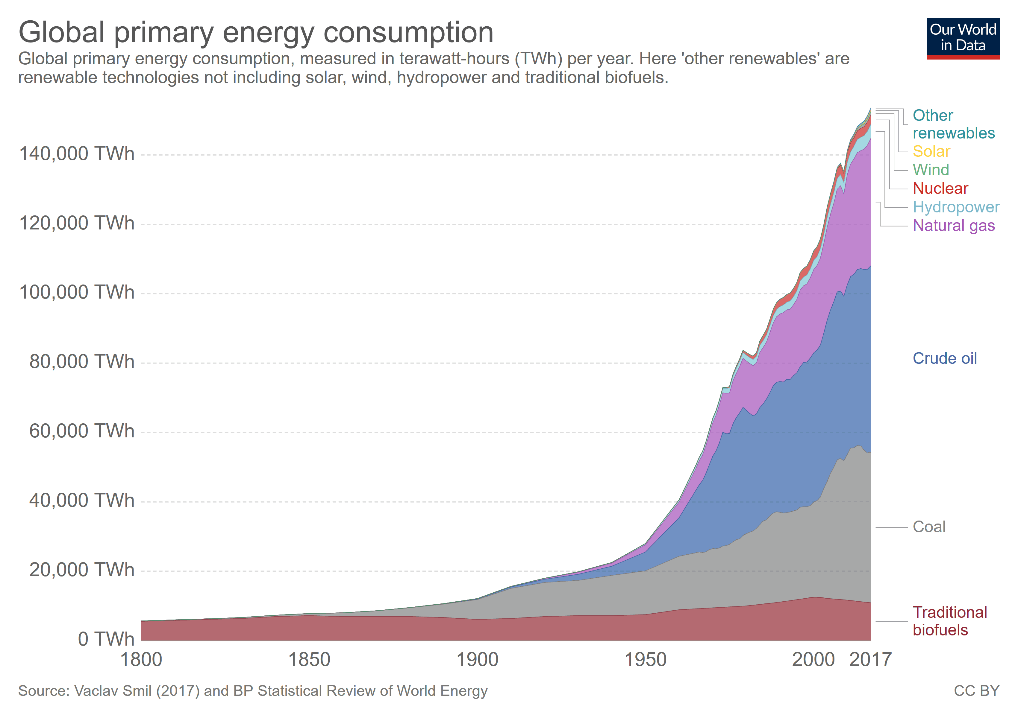 Global primary energy